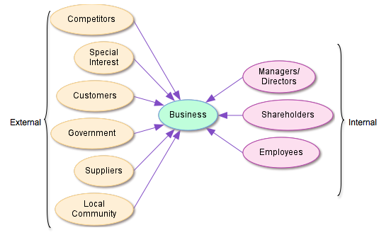 describe diffrent stakeholders in the business In any business analysis, requirements that describe the needs or problems of the stakeholders in achieving or supporting their goals — whether related to.