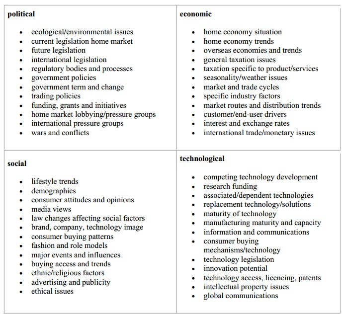 Pest Analysis  Monique Lowes Ib Blog